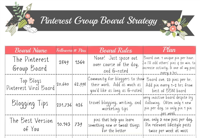 How we use Pinterest Group Boards, a pin scheduler, and get more blog visitors from Pinterest. A free printable to help you map out your Pinterest growth strategy.