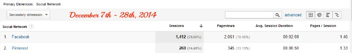 How to Grow your Blog Using Pinterest. Our abysmal pre-Pinterest strategy blog stats.