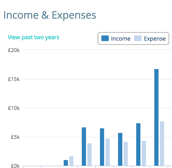 So neat to see the income and expenses for an Etsy shop laid out.