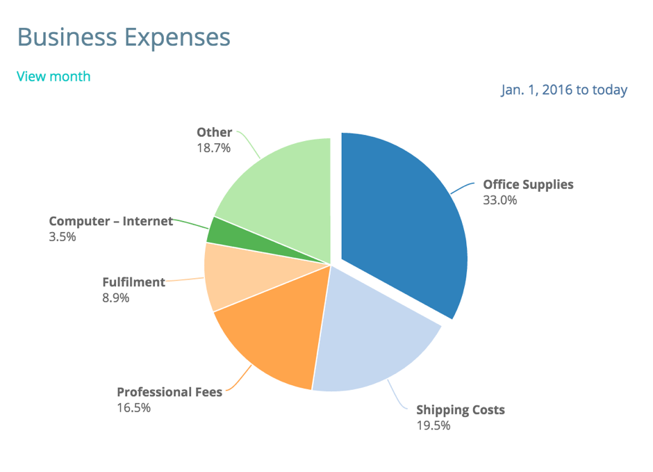 Such a cool breakdown of expenses when running an Etsy business