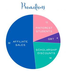 $100k Launch Promotions Chart